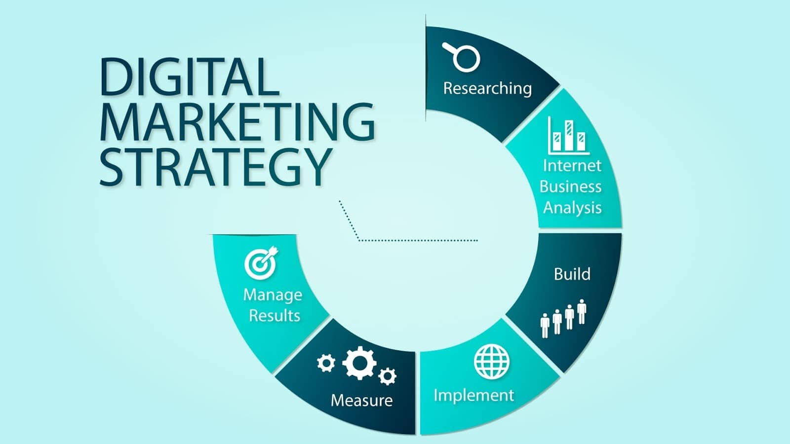 Image result for Strategies Followed By Online Marketing Agencies